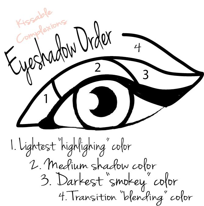 eye shadow order